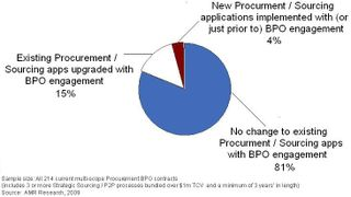 Supply-Management-BPO