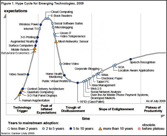 Gartner Hype cycle 2009