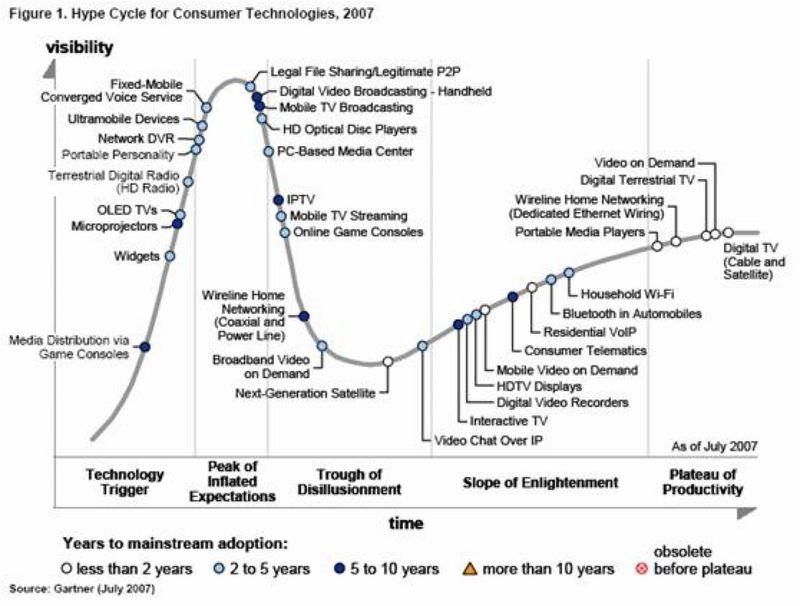 Gartner Hype cycle 2007