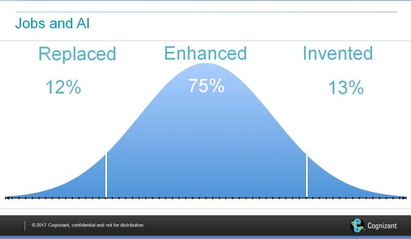 Cognizant 21 jobs bell curve