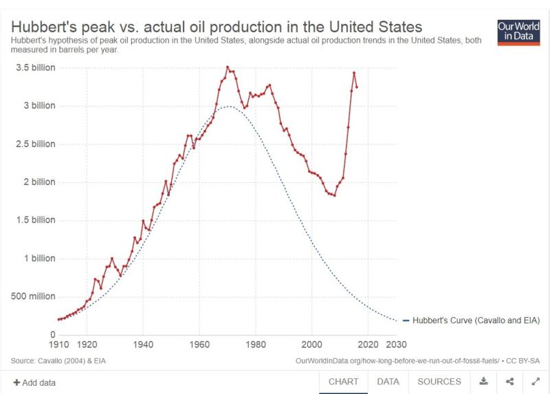 Hubbert US Oil Reserves