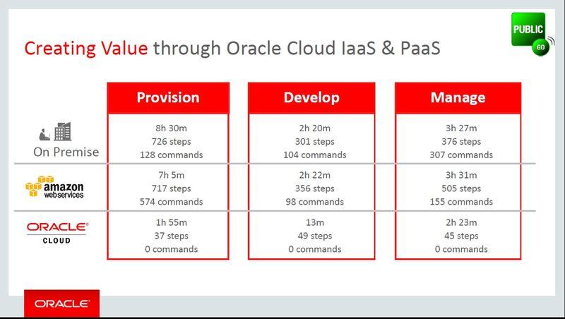 Oracle Amazon provisioning