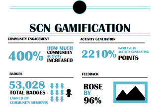 SCN GAMIFICATION