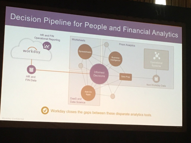 Analytics pipeline