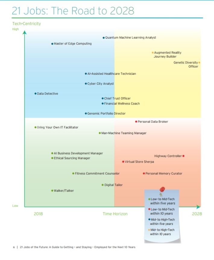 Cognizant 21 jobs quadrant