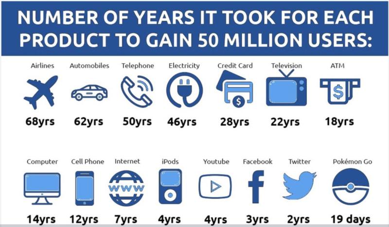 Bill Gross product adoption speeds