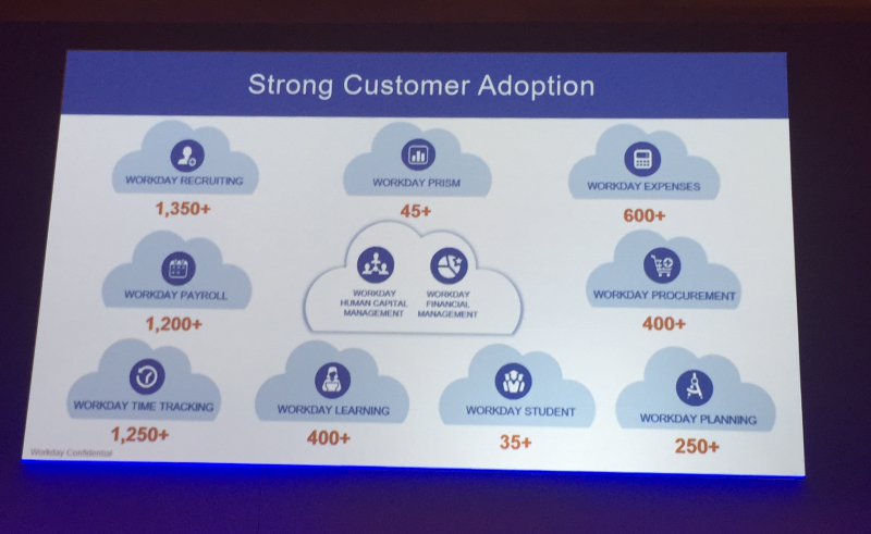 Workday customer adoption