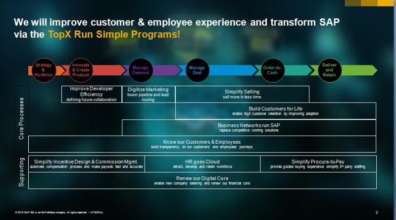 SAP Digital Transformation projects