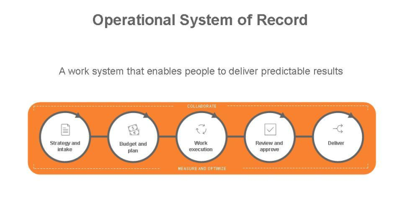 Operational System of Record (1)