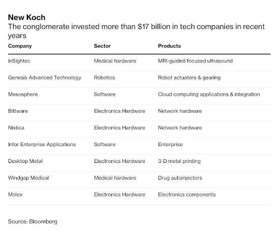 Koch tech investments