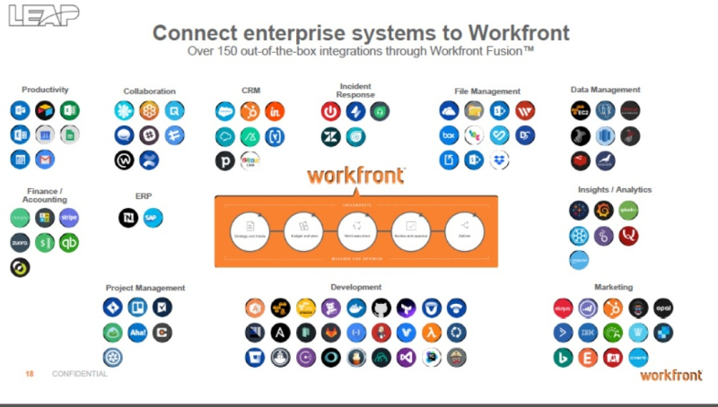 Workfront integrations