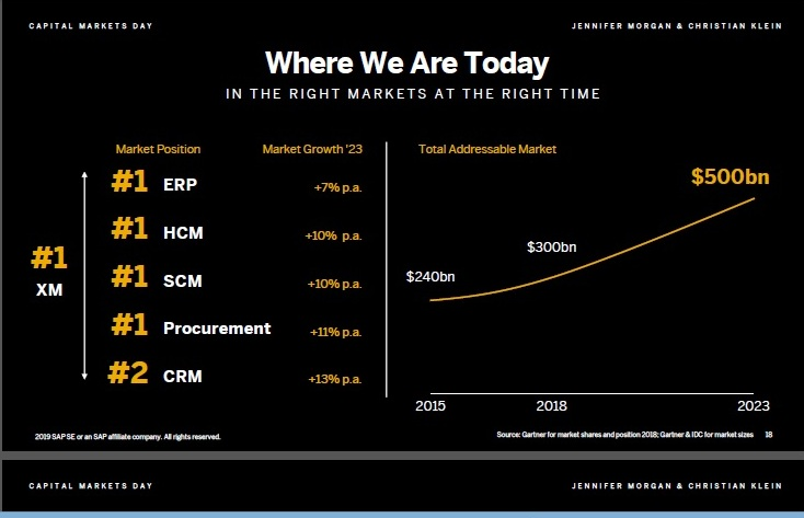 A perspective on the SAP Capital Markets Day