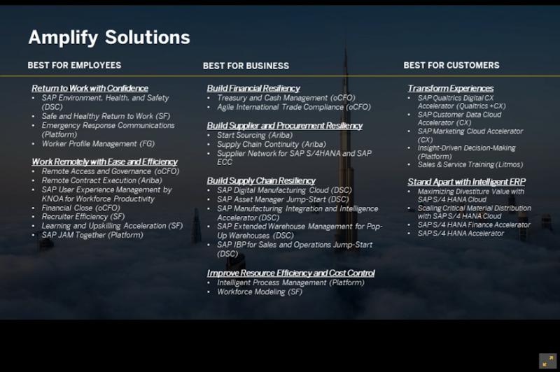 SAP Amplify